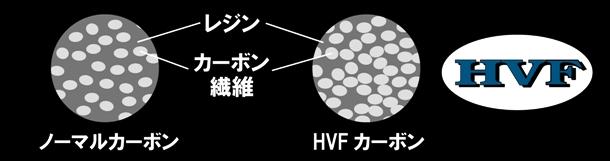 HVFについて