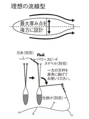 デルナー天秤の構造特長