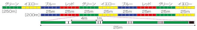 砂紋8BRAID 新マーキングカラー配色図