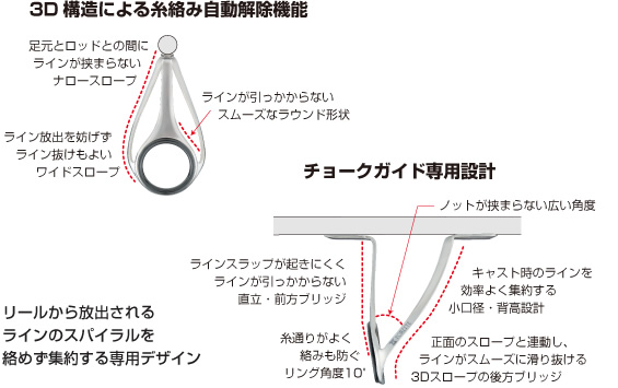 T-RVTGの3D構造による糸絡み自動解除機能