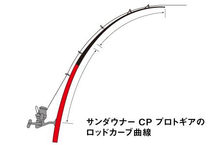 2016サンダウナーコンペティション プロトギアのロッドカーブ曲線