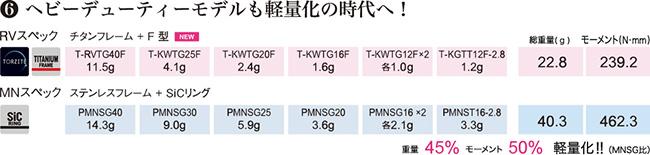 チタンフレームRVガイド(TORZITEリング) T-RVTG30の特徴